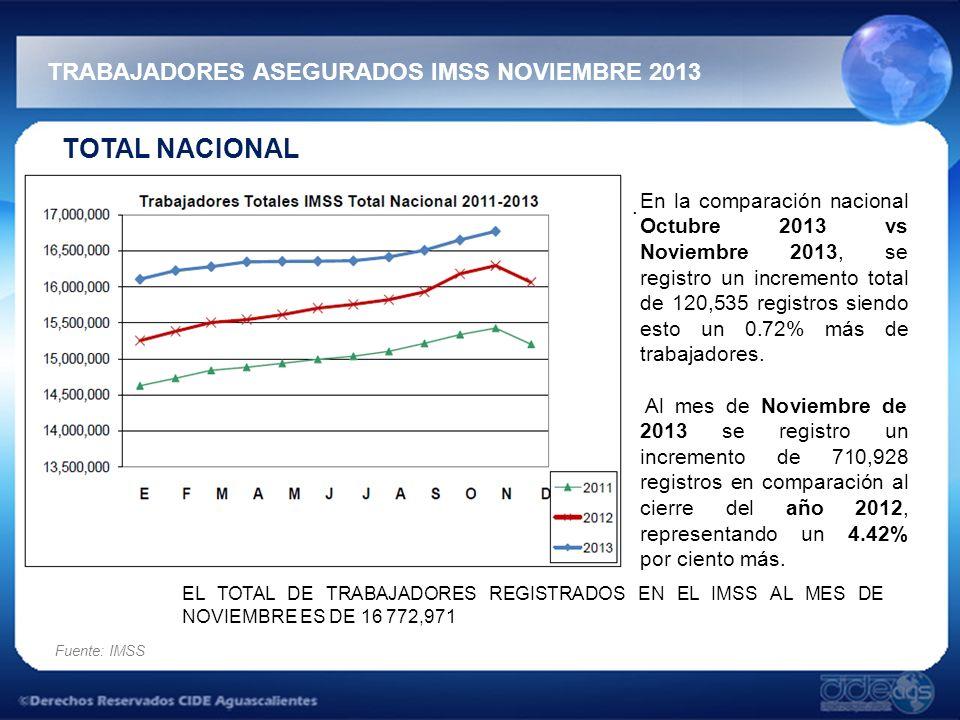TRABAJADORES ASEGURADOS IMSS NOVIEMBRE 2013 Fuente: IMSS TOTAL NACIONAL. En la comparación nacional Octubre 2013 vs Noviembre 2013, se registro un inc