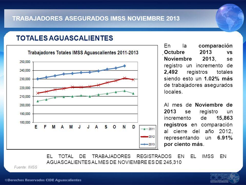 TRABAJADORES ASEGURADOS IMSS NOVIEMBRE 2013 Fuente: IMSS TOTALES AGUASCALIENTES. En la comparación Octubre 2013 vs Noviembre 2013, se registro un incr