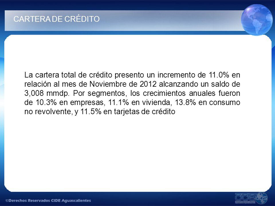 La cartera total de crédito presento un incremento de 11.0% en relación al mes de Noviembre de 2012 alcanzando un saldo de 3,008 mmdp. Por segmentos,