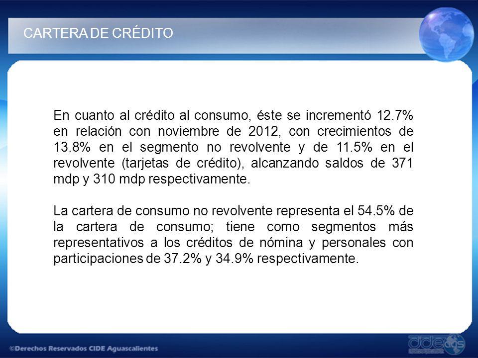 En cuanto al crédito al consumo, éste se incrementó 12.7% en relación con noviembre de 2012, con crecimientos de 13.8% en el segmento no revolvente y