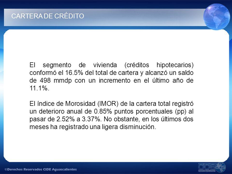 El segmento de vivienda (créditos hipotecarios) conformó el 16.5% del total de cartera y alcanzó un saldo de 498 mmdp con un incremento en el último a