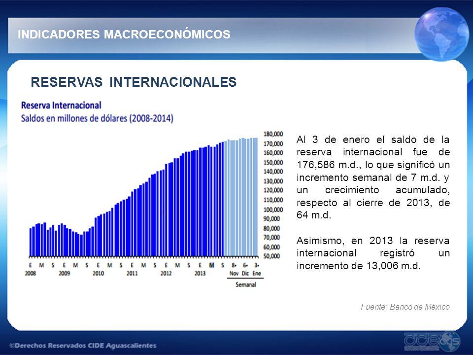 RESERVAS INTERNACIONALES Al 3 de enero el saldo de la reserva internacional fue de 176,586 m.d., lo que significó un incremento semanal de 7 m.d. y un