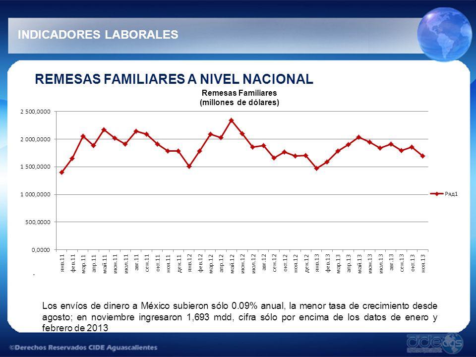 INDICADORES LABORALES REMESAS FAMILIARES A NIVEL NACIONAL. Remesas Familiares (millones de dólares) Los envíos de dinero a México subieron sólo 0.09%