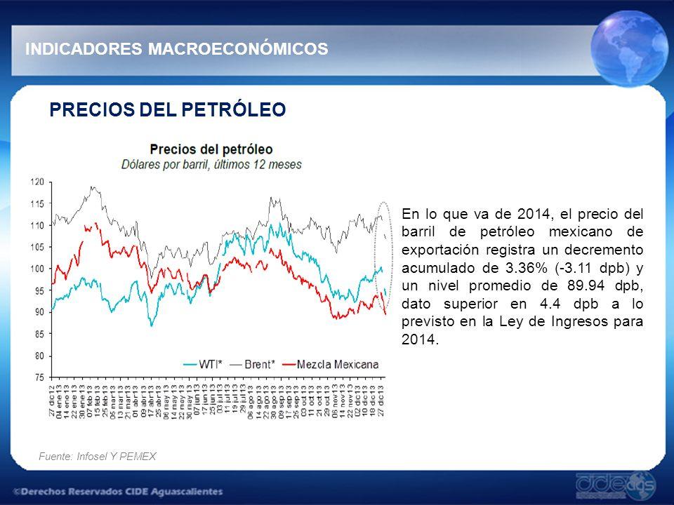 PRECIOS DEL PETRÓLEO En lo que va de 2014, el precio del barril de petróleo mexicano de exportación registra un decremento acumulado de 3.36% (-3.11 d