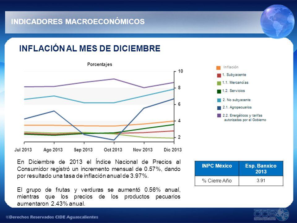 INFLACIÓN AL MES DE DICIEMBRE En Diciembre de 2013 el Índice Nacional de Precios al Consumidor registró un incremento mensual de 0.57%, dando por resu