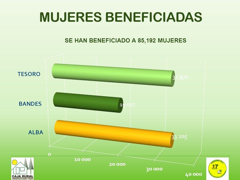 MUJERES BENEFICIADAS SE HAN BENEFICIADO A 85,192 MUJERES