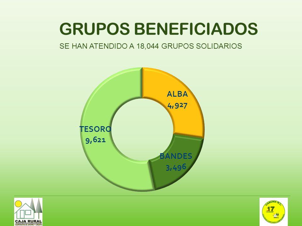 GRUPOS BENEFICIADOS SE HAN ATENDIDO A 18,044 GRUPOS SOLIDARIOS
