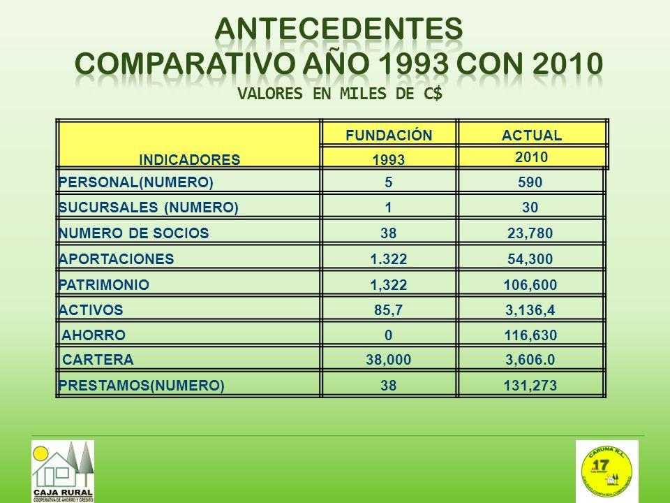 INDICADORES FUNDACIÓNACTUAL 1993 2010 PERSONAL(NUMERO)5590 SUCURSALES (NUMERO)130 NUMERO DE SOCIOS38 23,780 APORTACIONES1.322 54,300 PATRIMONIO1,322 1