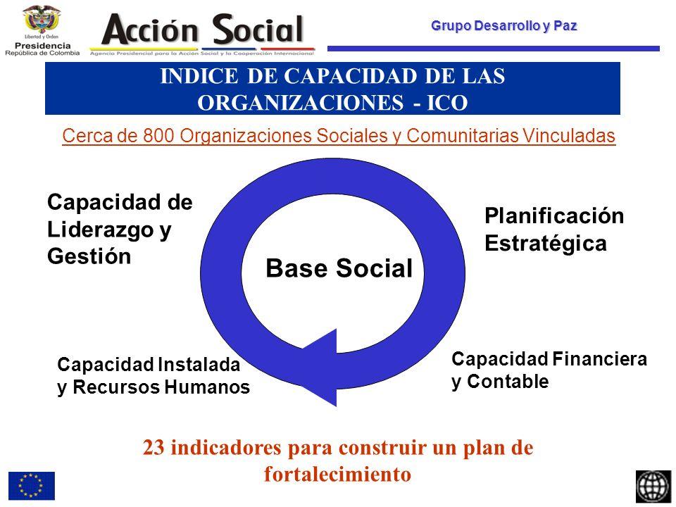 Grupo Desarrollo y Paz INDICE DE CAPACIDAD DE LAS ORGANIZACIONES - ICO Cerca de 800 Organizaciones Sociales y Comunitarias Vinculadas Capacidad Instalada y Recursos Humanos Capacidad de Liderazgo y Gestión Base Social Planificación Estratégica Capacidad Financiera y Contable 23 indicadores para construir un plan de fortalecimiento