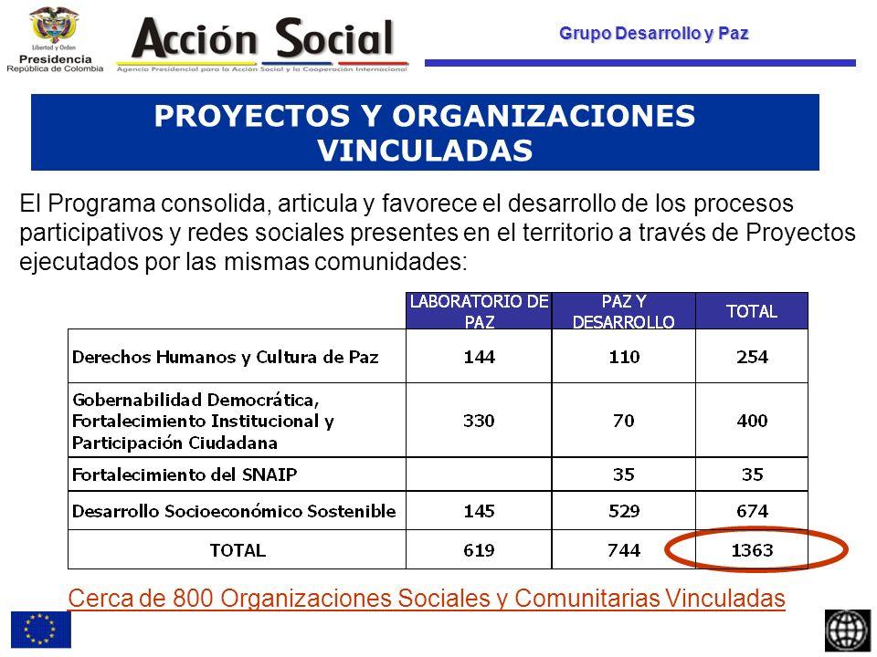 Grupo Desarrollo y Paz PROYECTOS Y ORGANIZACIONES VINCULADAS Cerca de 800 Organizaciones Sociales y Comunitarias Vinculadas El Programa consolida, articula y favorece el desarrollo de los procesos participativos y redes sociales presentes en el territorio a través de Proyectos ejecutados por las mismas comunidades: