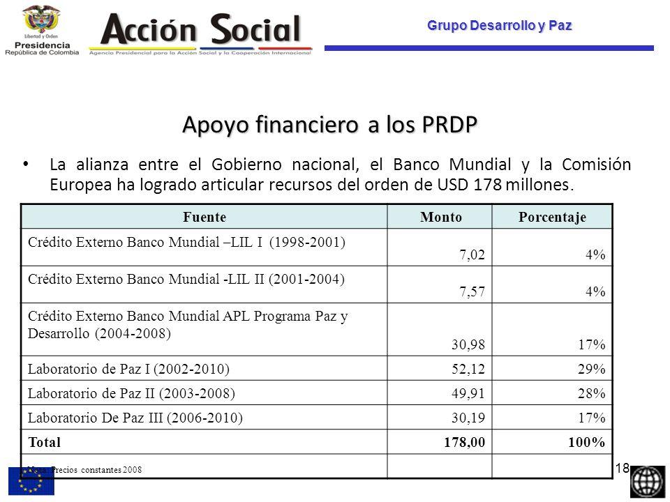 Grupo Desarrollo y Paz Apoyo financiero a los PRDP La alianza entre el Gobierno nacional, el Banco Mundial y la Comisión Europea ha logrado articular recursos del orden de USD 178 millones.