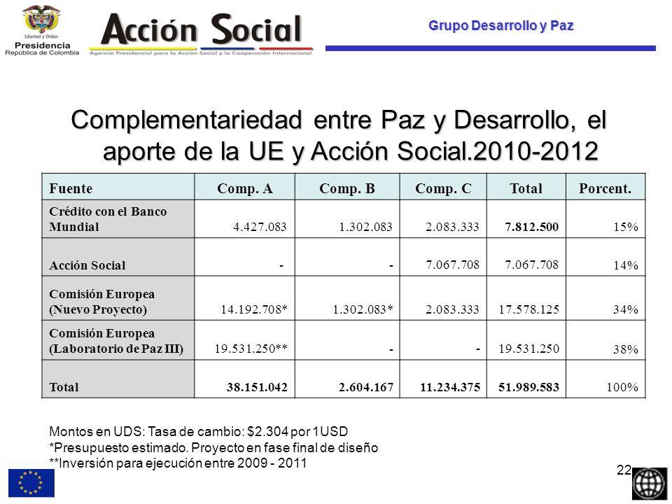 Grupo Desarrollo y Paz Complementariedad entre Paz y Desarrollo, el aporte de la UE y Acción Social.2010-2012 FuenteComp.