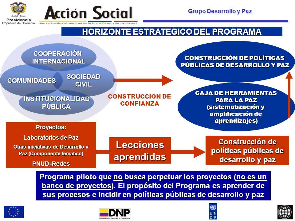 Grupo Desarrollo y Paz CONSTRUCCION DE CONFIANZA COOPERACIÓNINTERNACIONAL INSTITUCIONALIDADPÚBLICA SOCIEDADCIVILCOMUNIDADES CAJA DE HERRAMIENTAS PARA LA PAZ (sistematización y amplificación de aprendizajes) Proyectos: Laboratorios de Paz Otras iniciativas de Desarrollo y Paz (Componente temático) PNUD -Redes Lecciones aprendidas Construcción de políticas públicas de desarrollo y paz CONSTRUCCIÓN DE POLÍTICAS PÚBLICAS DE DESARROLLO Y PAZ HORIZONTE ESTRATEGICO DEL PROGRAMA Programa piloto que no busca perpetuar los proyectos (no es un banco de proyectos).