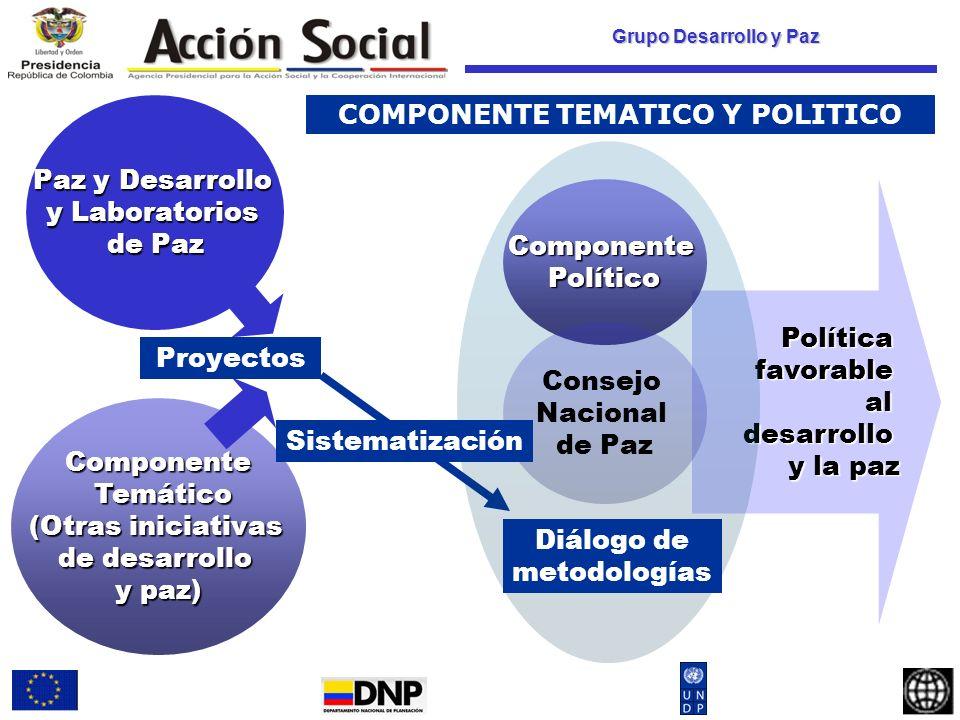 Grupo Desarrollo y Paz Diálogo de políticas: Los Laboratorios de Paz y otras iniciativas de desarrollo y paz, contribuyen a la construcción de una política pública de desarrollo y paz, y al análisis de las implicaciones que tienen otras políticas sectoriales sobre el tema.