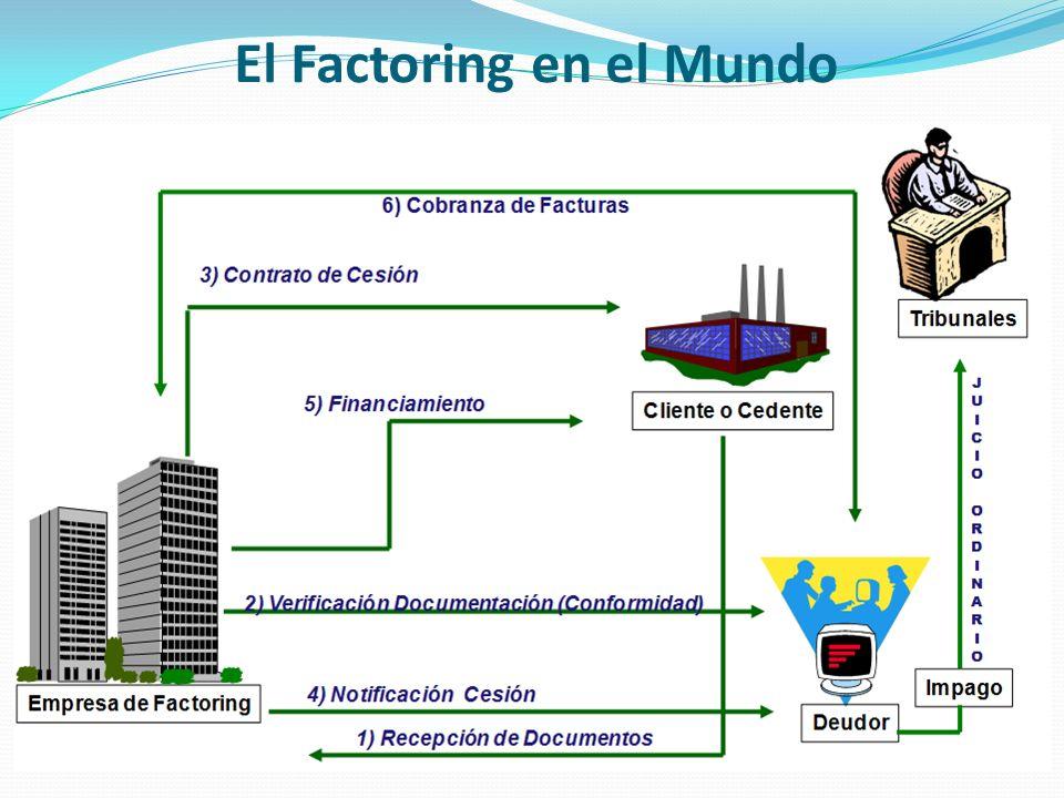 El Factoring en el Mundo