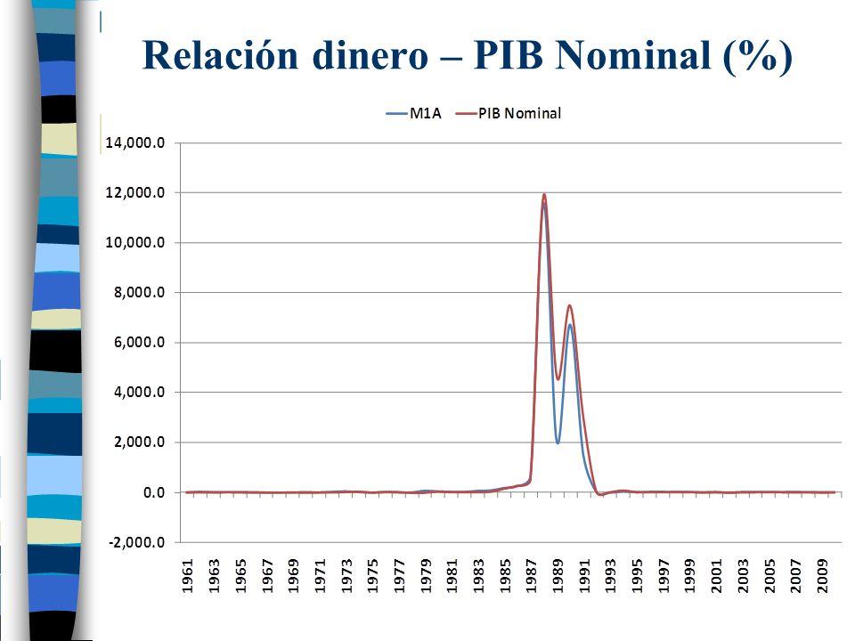 Relación dinero – PIB Nominal (%)