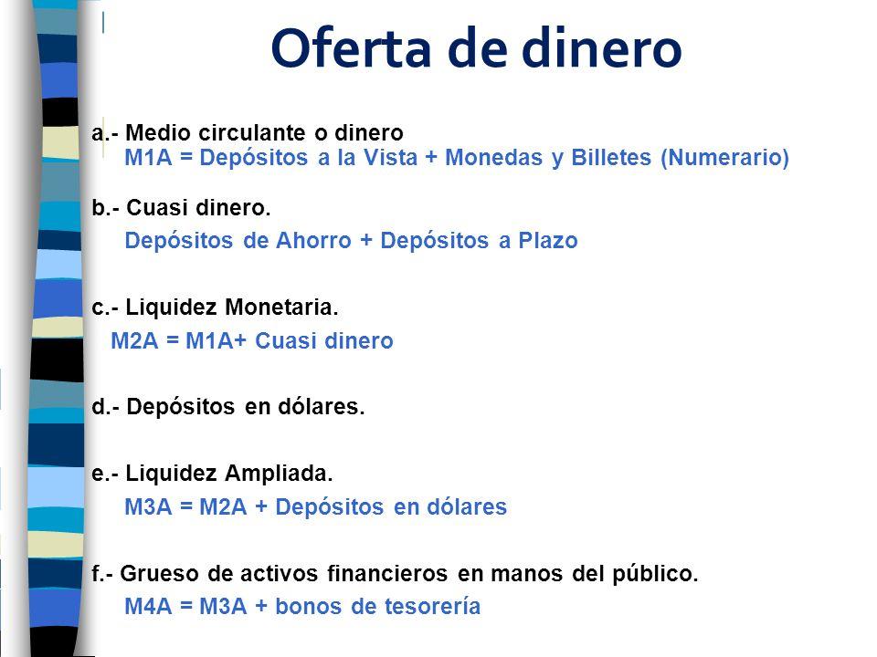 Oferta de dinero a.- Medio circulante o dinero M1A = Depósitos a la Vista + Monedas y Billetes (Numerario) b.- Cuasi dinero. Depósitos de Ahorro + Dep