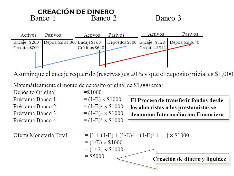 CREACIÓN DE DINERO Encaje $200 Depositos $1,000 Créditos$800 Banco 1Banco 2Banco 3 Activos Pasivos Encaje $128 Depositos $640 Créditos $512 Encaje $16