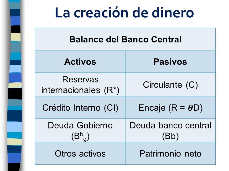 La creación de dinero Balance del Banco Central ActivosPasivos Reservas internacionales (R*) Circulante (C) Crédito Interno (CI)Encaje (R = D) Deuda G