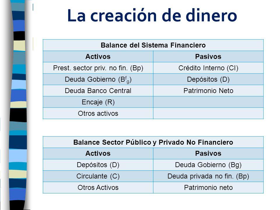 La creación de dinero Balance del Sistema Financiero ActivosPasivos Prest. sector priv. no fin. (Bp)Crédito Interno (CI) Deuda Gobierno (B f g )Depósi