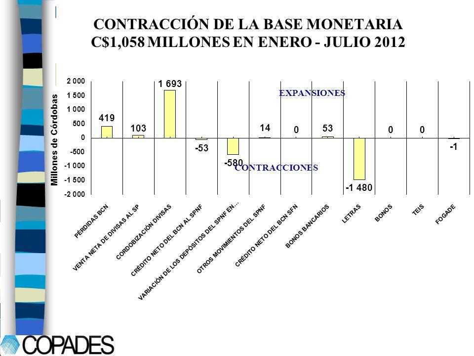 CONTRACCIÓN DE LA BASE MONETARIA C$1,058 MILLONES EN ENERO - JULIO 2012 EXPANSIONES CONTRACCIONES