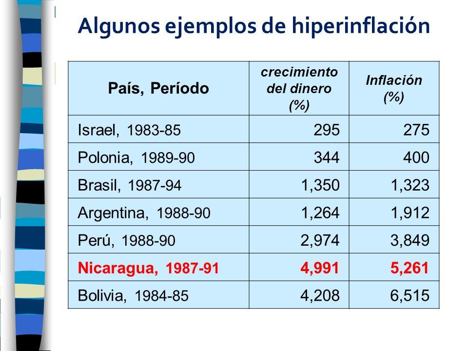 Algunos ejemplos de hiperinflación País, Período crecimiento del dinero (%) Inflación (%) Israel, 1983-85 295275 Polonia, 1989-90 344400 Brasil, 1987-