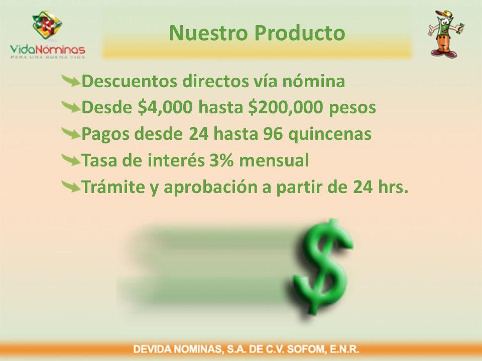 Nuestro Producto Descuentos directos vía nómina Desde $4,000 hasta $200,000 pesos Pagos desde 24 hasta 96 quincenas Tasa de interés 3% mensual Trámite y aprobación a partir de 24 hrs.