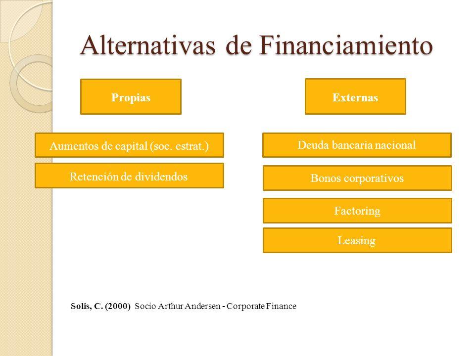 Alternativas de Financiamiento Propias Aumentos de capital (soc. estrat.) Retención de dividendos Externas Deuda bancaria nacional Bonos corporativos