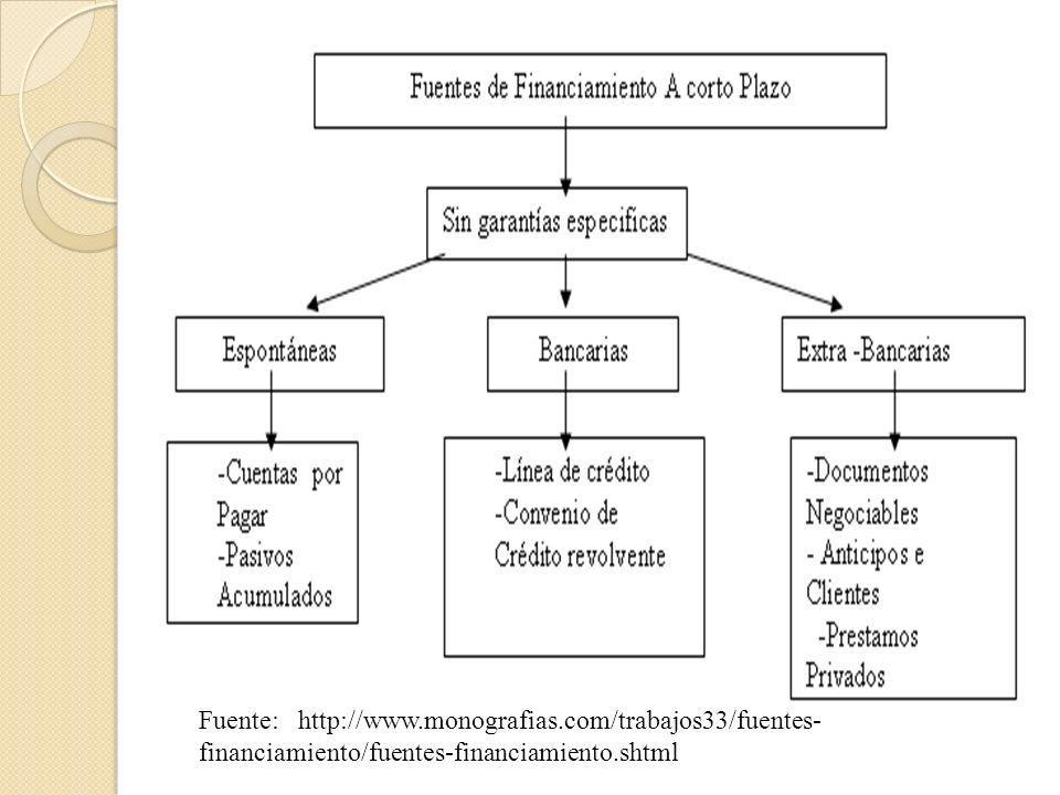 Ventajas y Desventajas Ventajas Da liquidez a activos de uso muy específico.