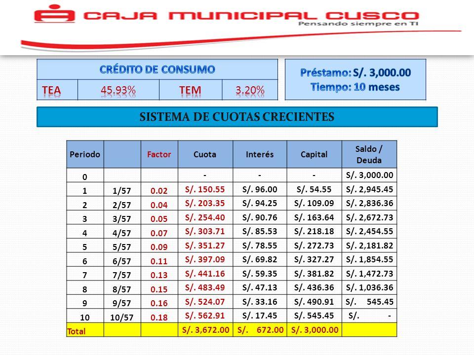 Periodo FactorCuotaInterésCapital Saldo / Deuda 0 --- S/. 3,000.00 11/570.02 S/. 150.55S/. 96.00S/. 54.55 S/. 2,945.45 22/570.04 S/. 203.35S/. 94.25S/