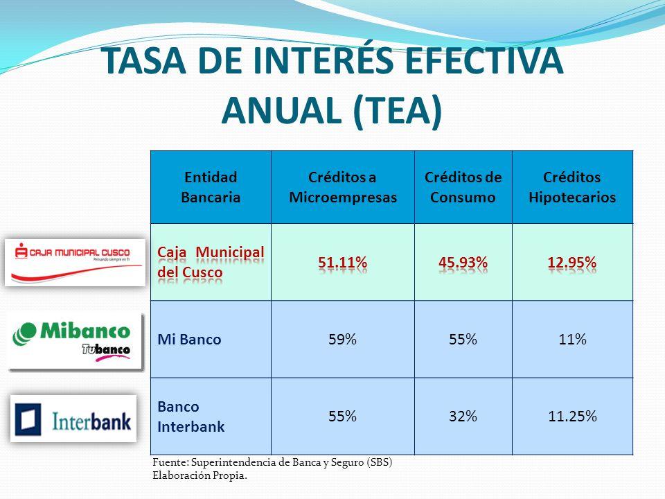 Entidad Bancaria Créditos a Microempresas Créditos de Consumo Créditos Hipotecarios Mi Banco59%55%11% Banco Interbank 55%32%11.25% TASA DE INTERÉS EFE