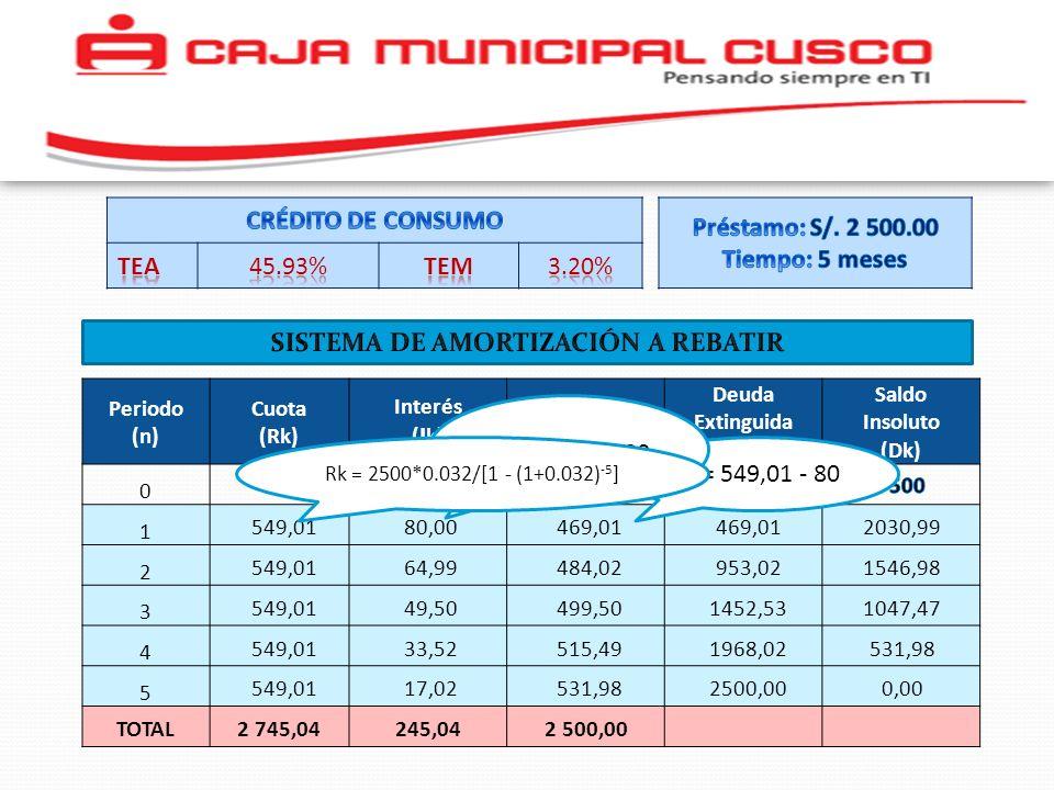 Periodo (n) Cuota (Rk) Interés ( I k) Capital (Ck) Deuda Extinguida (Ek) Saldo Insoluto (Dk) 0 ---- 1 2 3 4 5 549,01 469,01 484,02 499,50 515,49 531,9