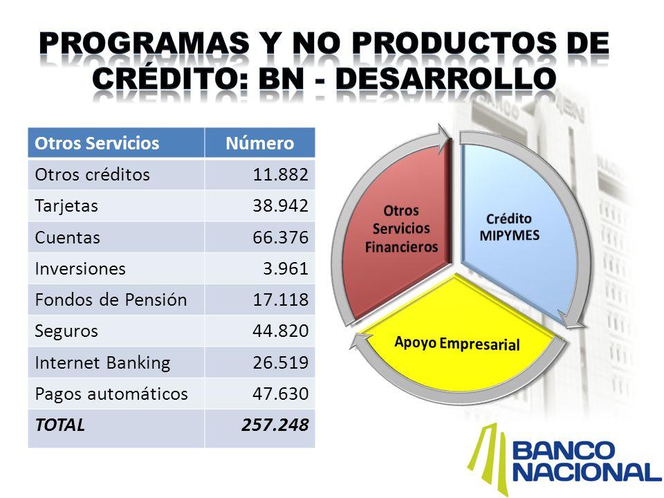 Otros ServiciosNúmero Otros créditos11.882 Tarjetas38.942 Cuentas66.376 Inversiones3.961 Fondos de Pensión17.118 Seguros44.820 Internet Banking26.519