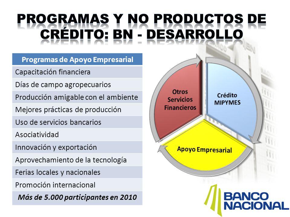 Programas de Apoyo Empresarial Capacitación financiera Días de campo agropecuarios Producción amigable con el ambiente Mejores prácticas de producción