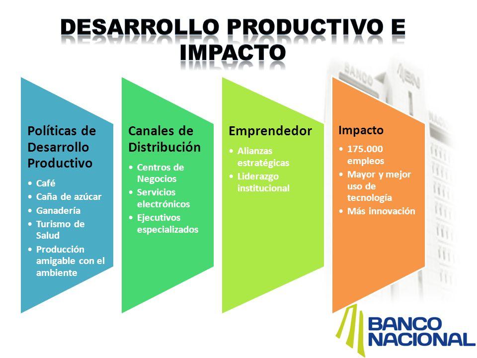 Políticas de Desarrollo Productivo Café Caña de azúcar Ganadería Turismo de Salud Producción amigable con el ambiente Canales de Distribución Centros