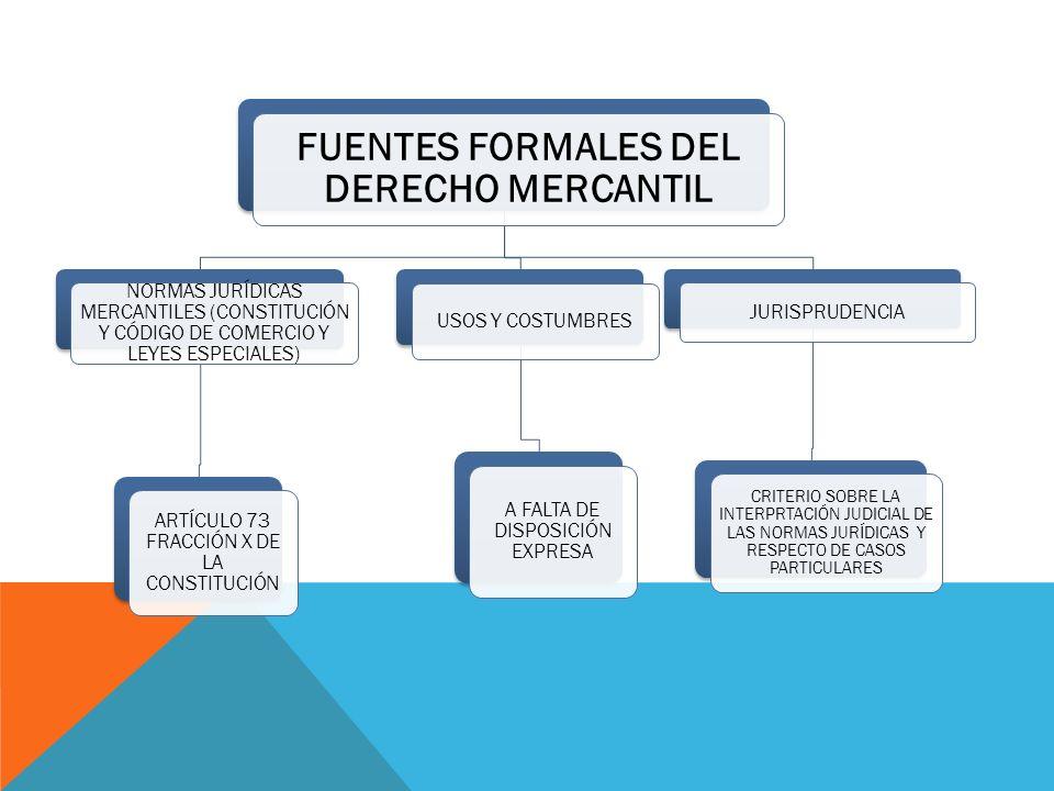 FUENTES FORMALES DEL DERECHO MERCANTIL NORMAS JURÍDICAS MERCANTILES (CONSTITUCIÓN Y CÓDIGO DE COMERCIO Y LEYES ESPECIALES) ARTÍCULO 73 FRACCIÓN X DE L