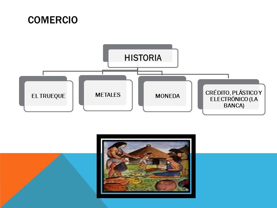 COMERCIO HISTORIA EL TRUEQUEMETALESMONEDA CRÉDITO, PLÁSTICO Y ELECTRÓNICO (LA BANCA)