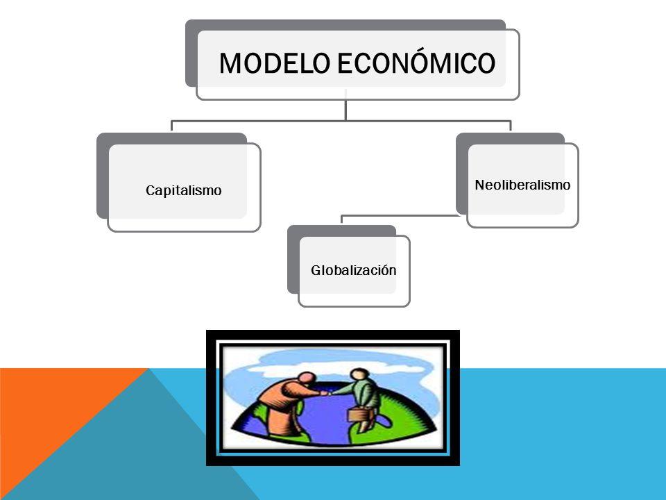 MODELO ECONÓMICO Capitalismo Neoliberalismo Globalización