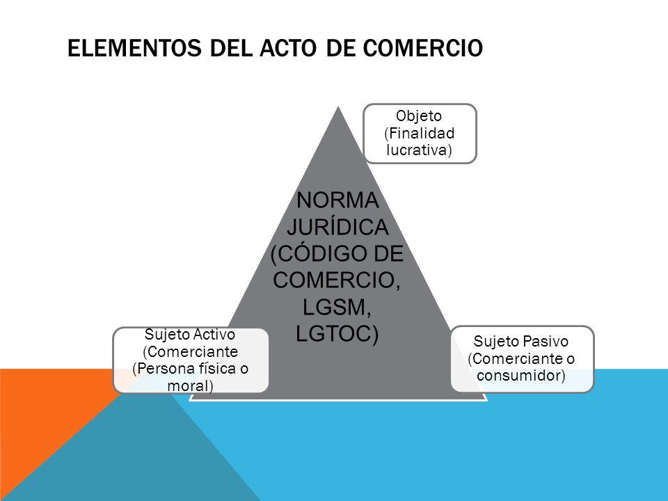 ELEMENTOS DEL ACTO DE COMERCIO Objeto (Finalidad lucrativa) Sujeto Pasivo (Comerciante o consumidor) Sujeto Activo (Comerciante (Persona física o mora