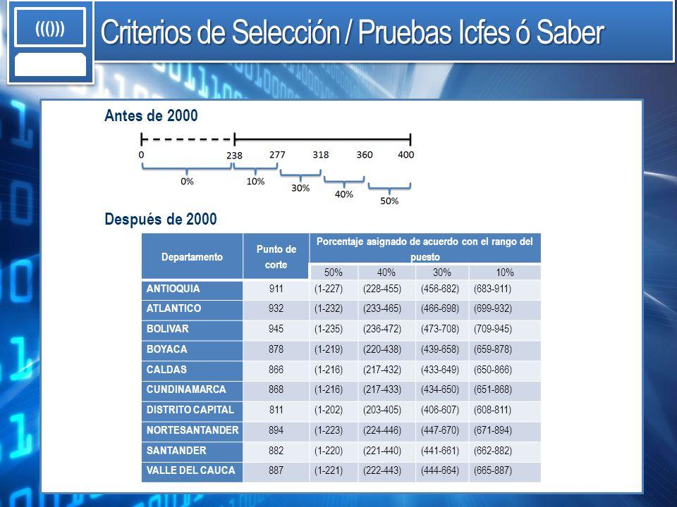 Criterios de Selección / Pruebas Icfes ó Saber ((())) Departamento Punto de corte Porcentaje asignado de acuerdo con el rango del puesto 50%40%30%10%
