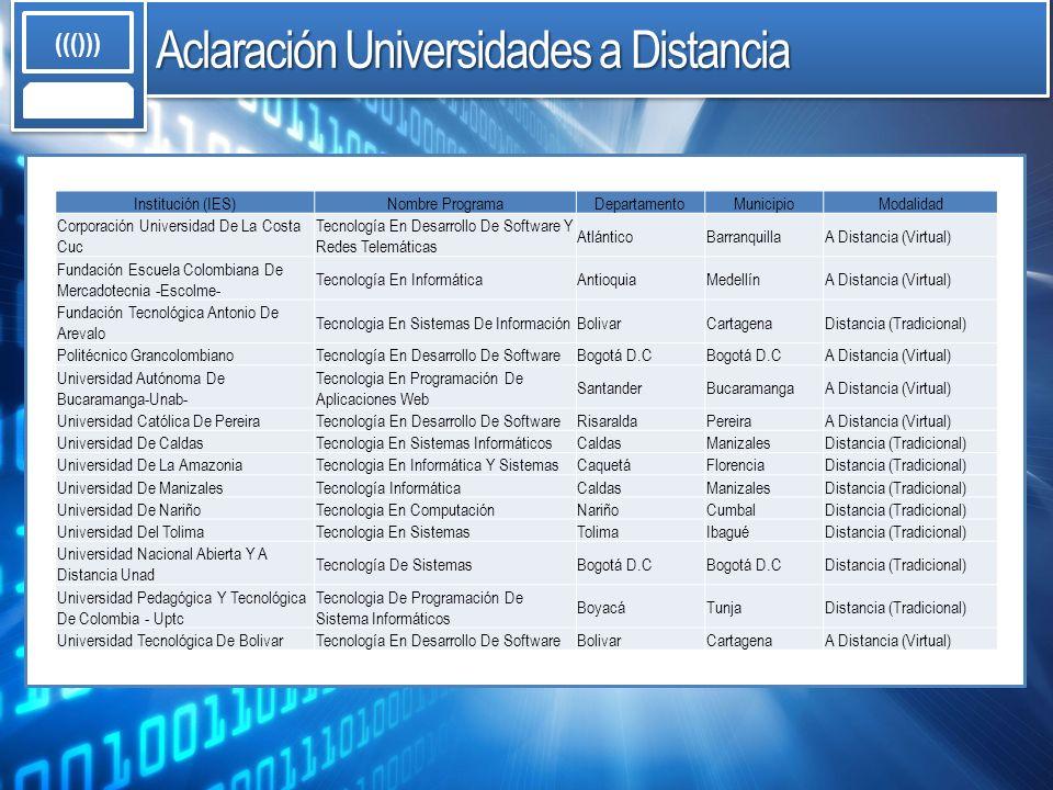 Aclaración Universidades a Distancia ((())) Institución (IES)Nombre ProgramaDepartamentoMunicipioModalidad Corporación Universidad De La Costa Cuc Tec