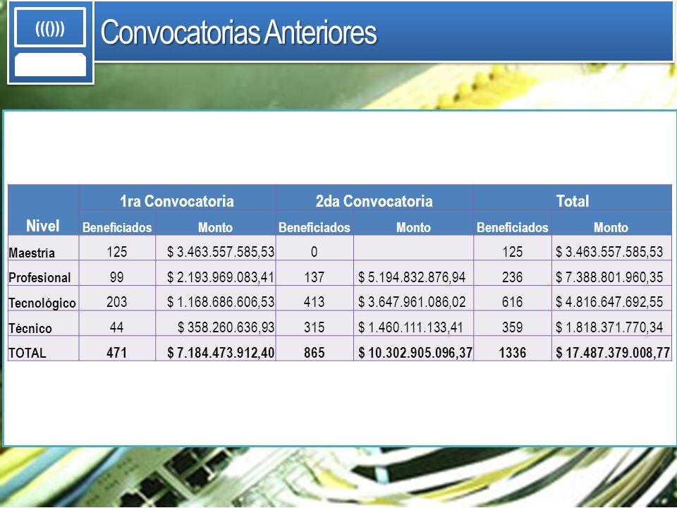 Convocatorias Anteriores ((())) Nivel 1ra Convocatoria2da ConvocatoriaTotal Beneficiados MontoBeneficiadosMontoBeneficiadosMonto Maestría 125 $ 3.463.