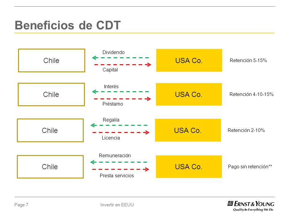 Invertir en EEUUPage 7 Beneficios de CDT Chile USA Co.