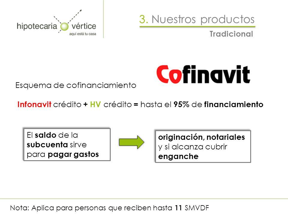 Esquema de cofinanciamiento Infonavit crédito + HV crédito = hasta el 95% de financiamiento El saldo de la subcuenta sirve para pagar gastos originaci