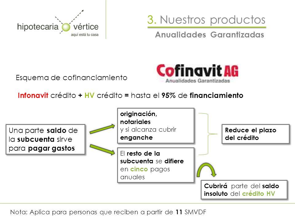 Esquema de cofinanciamiento Infonavit crédito + HV crédito = hasta el 95% de financiamiento Una parte saldo de la subcuenta sirve para pagar gastos or