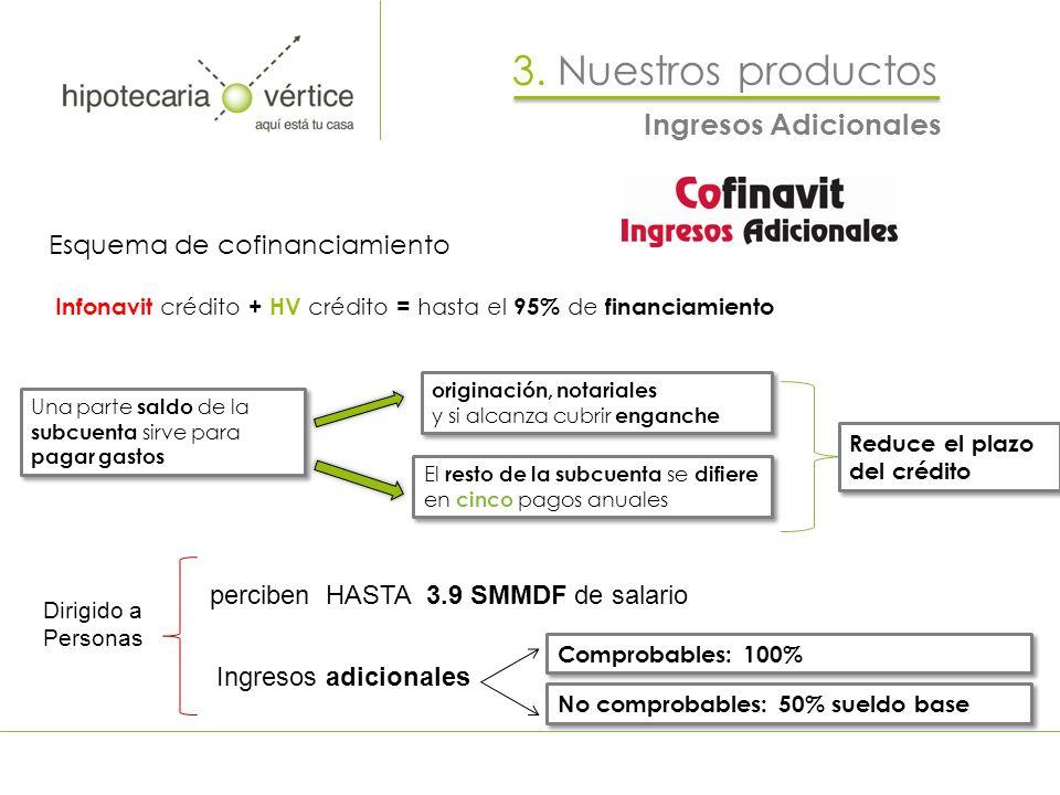 Esquema de cofinanciamiento Infonavit crédito + HV crédito = hasta el 95% de financiamiento Dirigido a Personas perciben HASTA 3.9 SMMDF de salario In