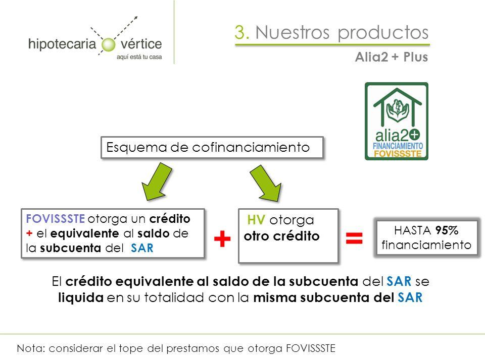 FOVISSSTE otorga un crédito + el equivalente al saldo de la subcuenta del SAR HV otorga otro crédito HV otorga otro crédito Esquema de cofinanciamient