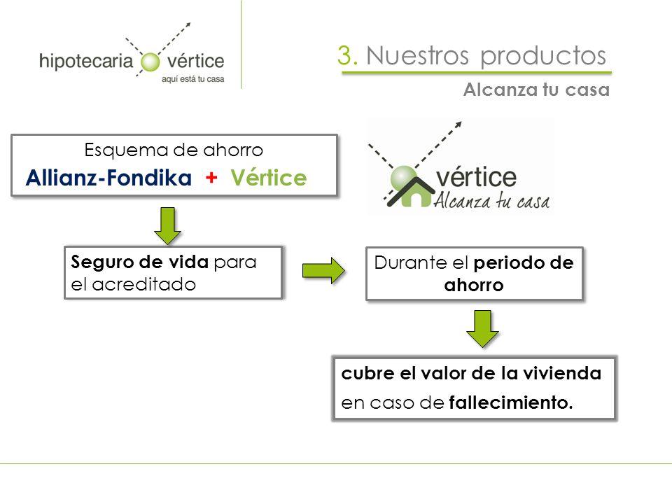 3. Nuestros productos cubre el valor de la vivienda en caso de fallecimiento. Esquema de ahorro Allianz-Fondika + Vértice Esquema de ahorro Allianz-Fo