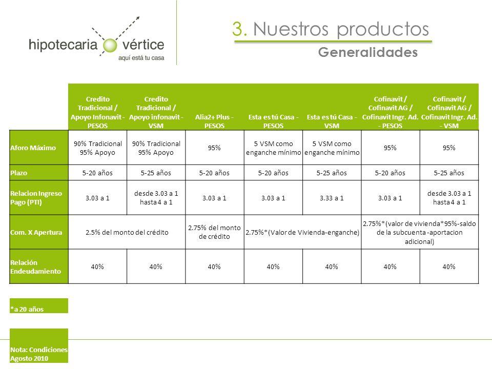 Generalidades 3. Nuestros productos Credito Tradicional / Apoyo Infonavit - PESOS Credito Tradicional / Apoyo infonavit - VSM Alia2+ Plus - PESOS Esta