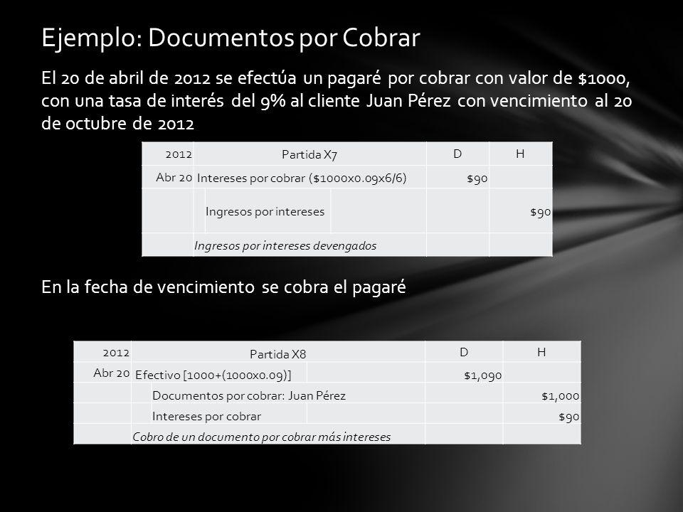 El 20 de abril de 2012 se efectúa un pagaré por cobrar con valor de $1000, con una tasa de interés del 9% al cliente Juan Pérez con vencimiento al 20 de octubre de 2012 En la fecha de vencimiento se cobra el pagaré Ejemplo: Documentos por Cobrar 2012Partida X7DH Abr 20 Intereses por cobrar ($1000x0.09x6/6)$90 Ingresos por intereses $90 Ingresos por intereses devengados 2012 Partida X8 DH Abr 20 Efectivo [1000+(1000x0.09)] $1,090 Documentos por cobrar: Juan Pérez $1,000 Intereses por cobrar $90 Cobro de un documento por cobrar más intereses
